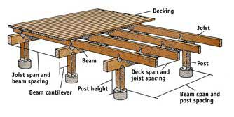 Deck plans for Free standing elevated deck plans