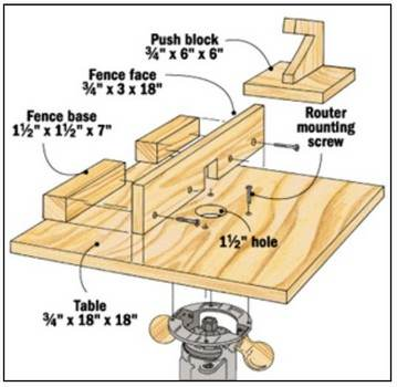 Easy and Quick Router Table